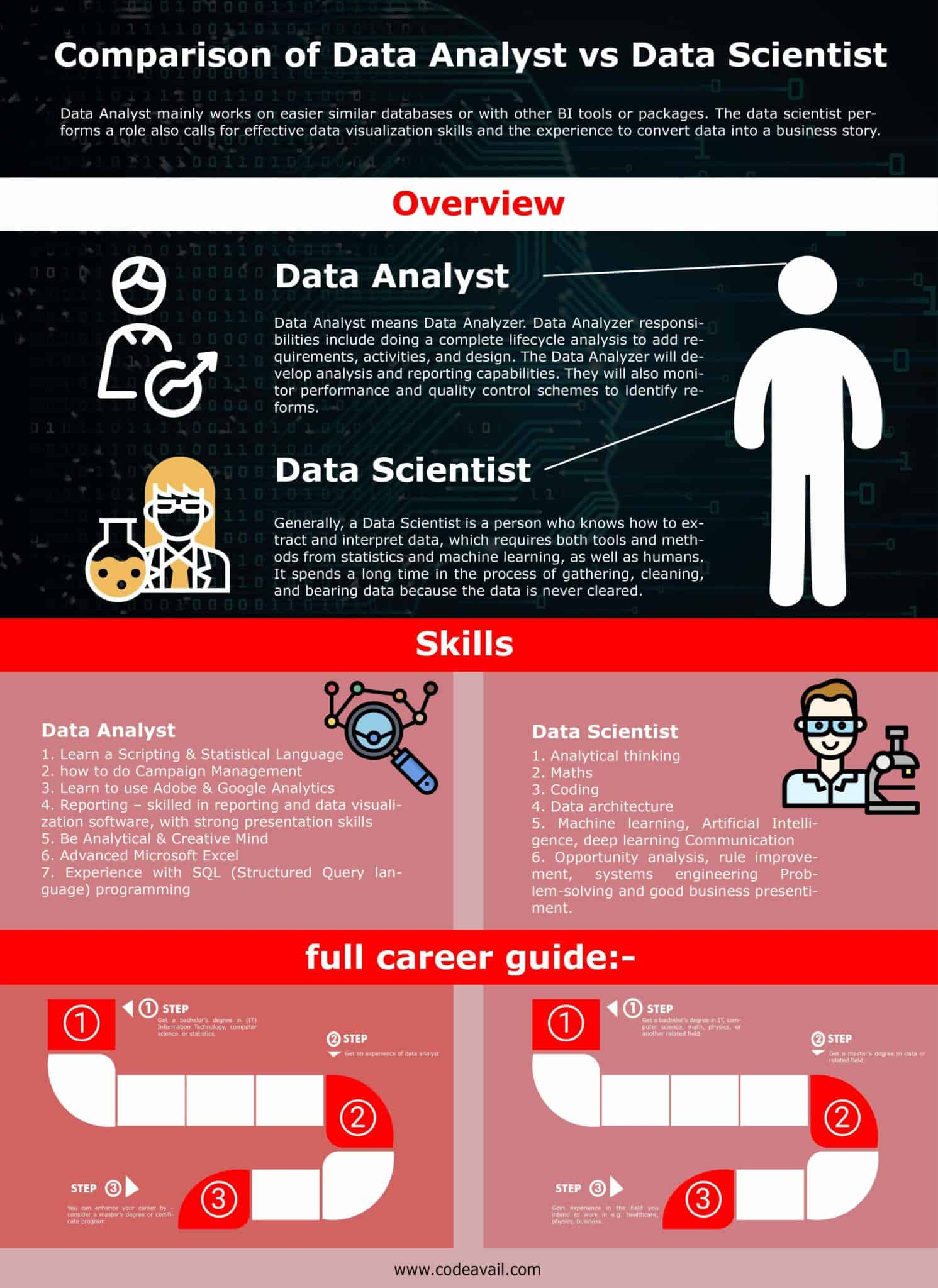 Best Comparison of Data Analyst VS Data Scientist
