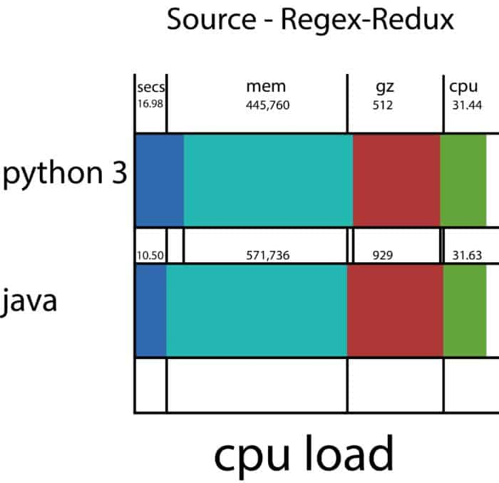 Java VS Python - Source Regex Redux