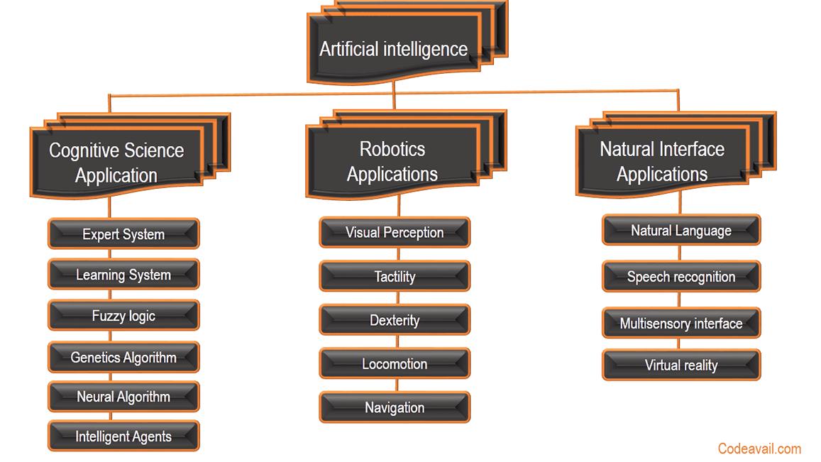 Artificial Intelligence Homework Help