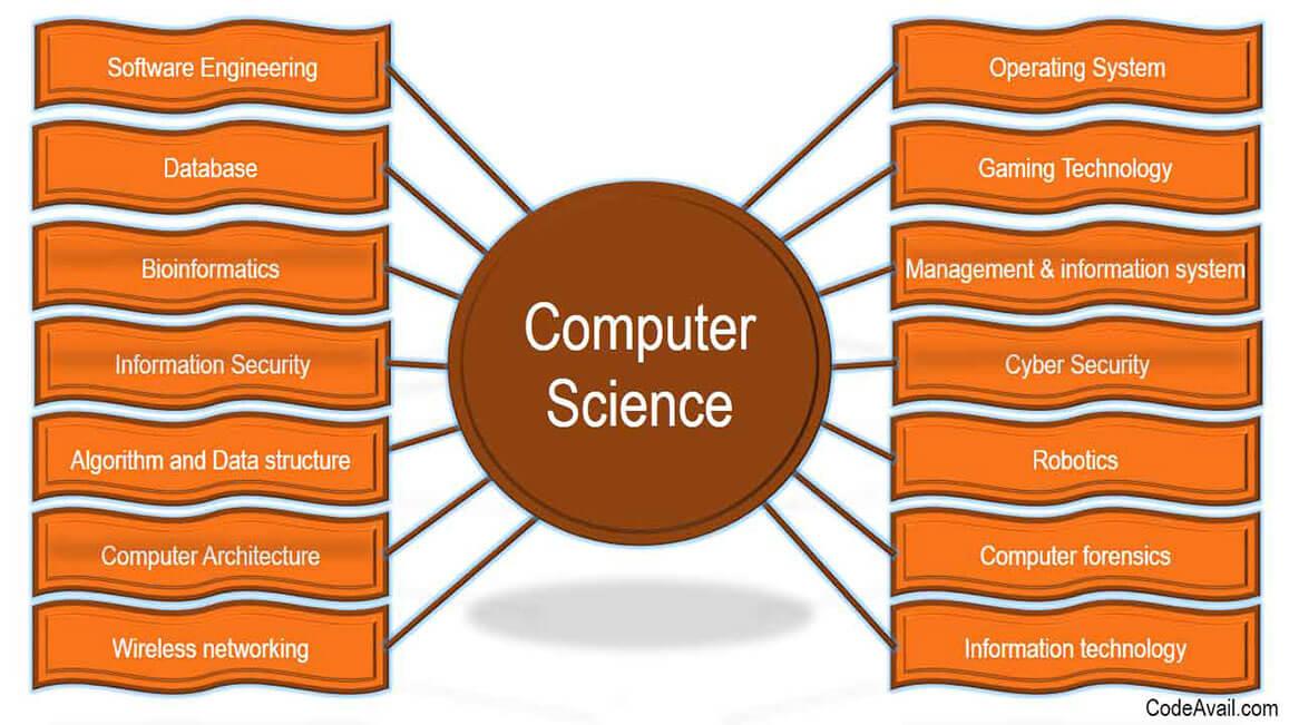 Computer Science Assignment Help Service Best Computer Experts Help
