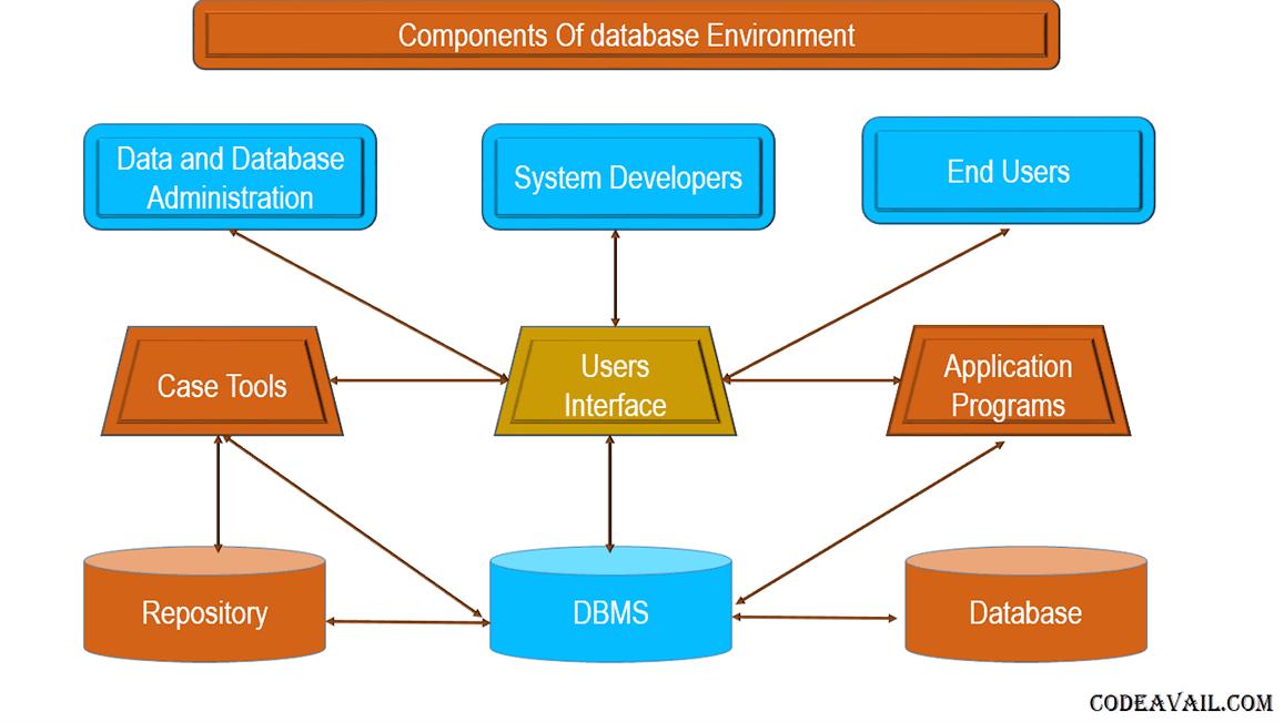 DBMS Assignment Help