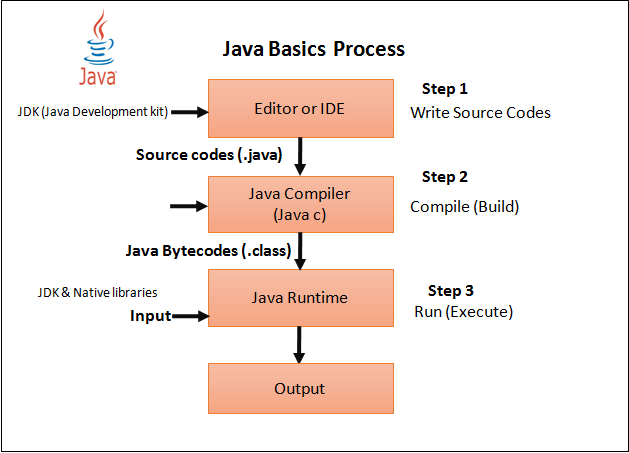 Java Programming Help | Help With Java Assignment