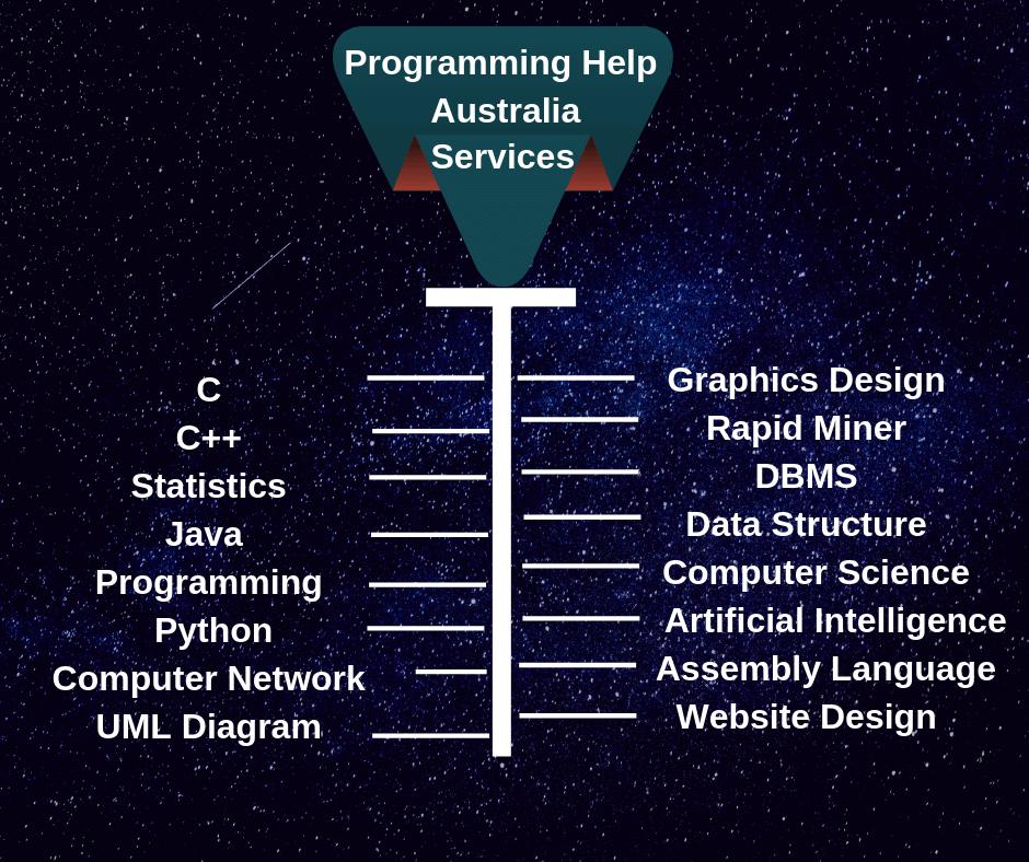 Programming Help Australia | Online Programming Assignment Help