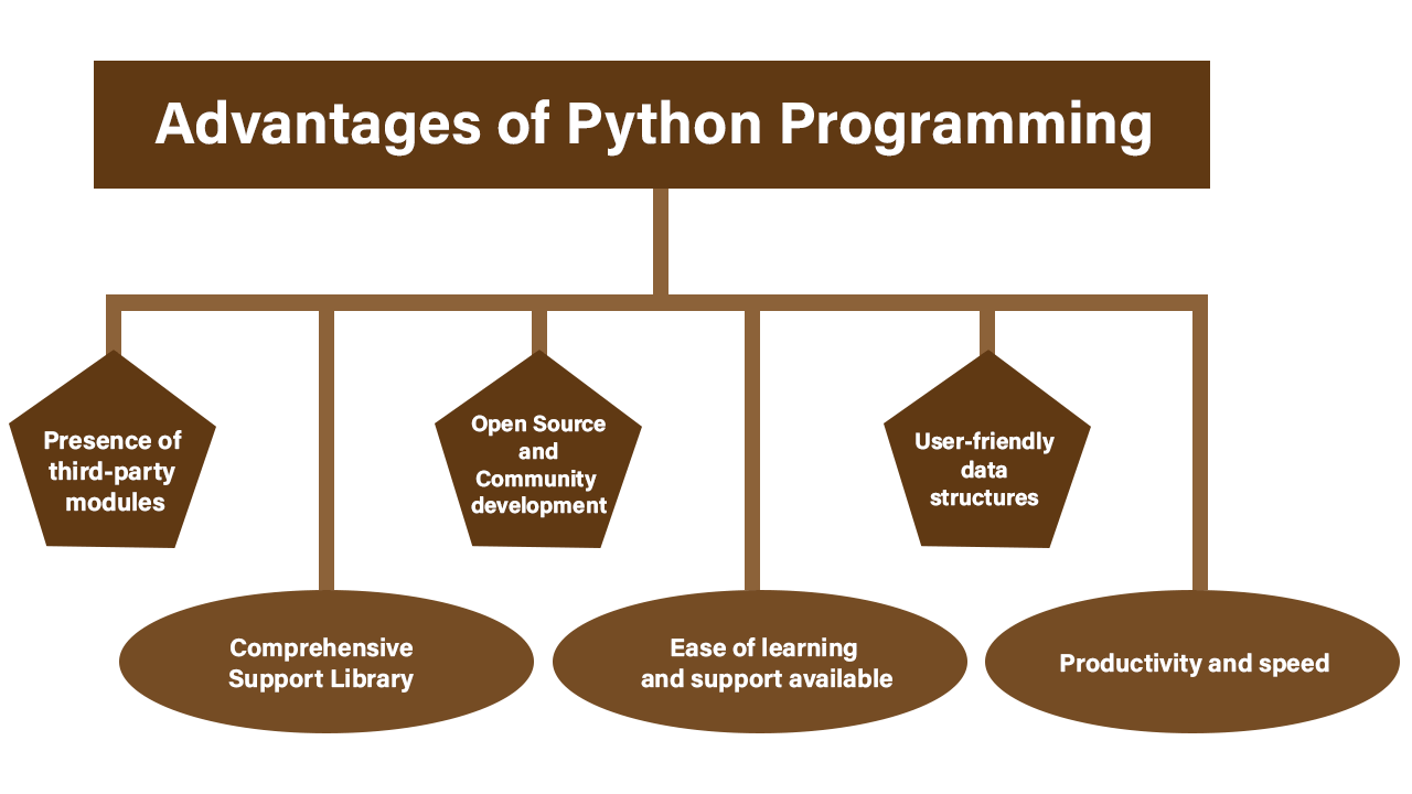 Advantages Python Programming