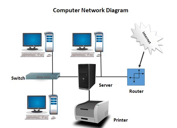 Computer Network Homework Help