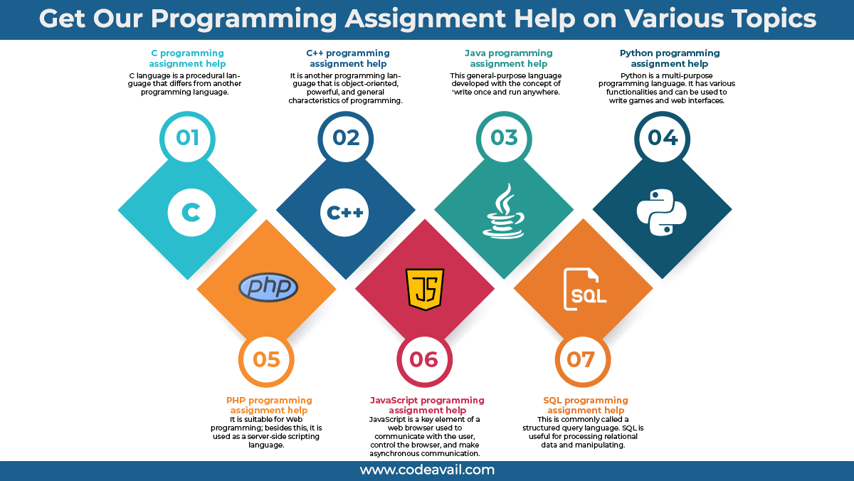 Programming Assignment Help on Various Topics