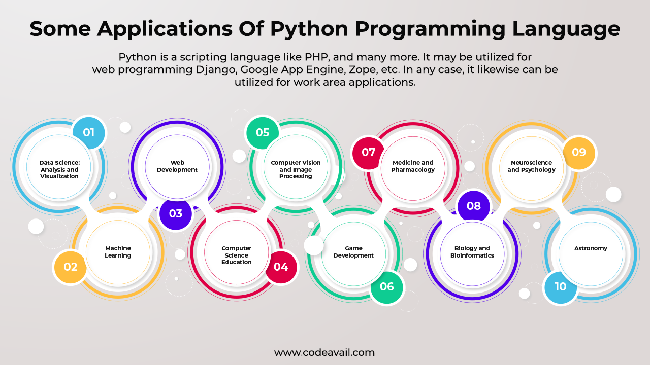 Some Applications Of Python Programming