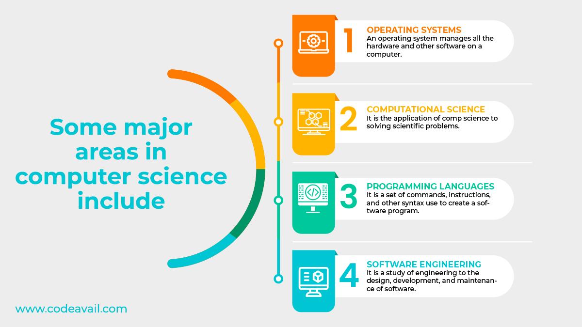 major areas in computer science