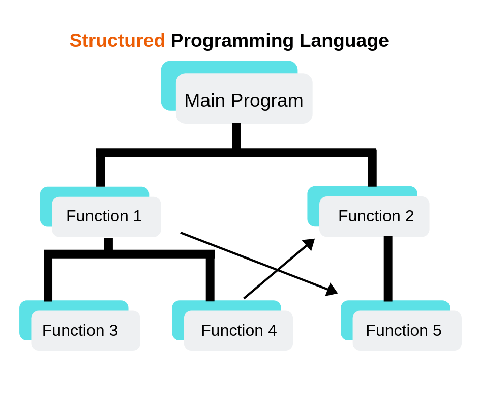Structured Programming Language Assignment Help